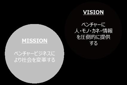 経営企画 / 資金調達