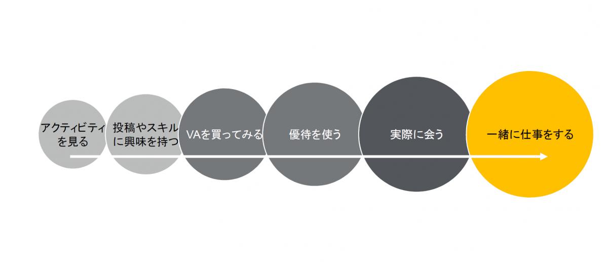 VA購入~仕事依頼までのプロセス