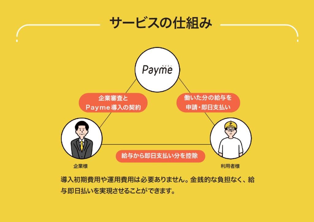 Paymeサービスの仕組み