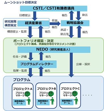 ムーンショット型研究開発事業の推進体制
