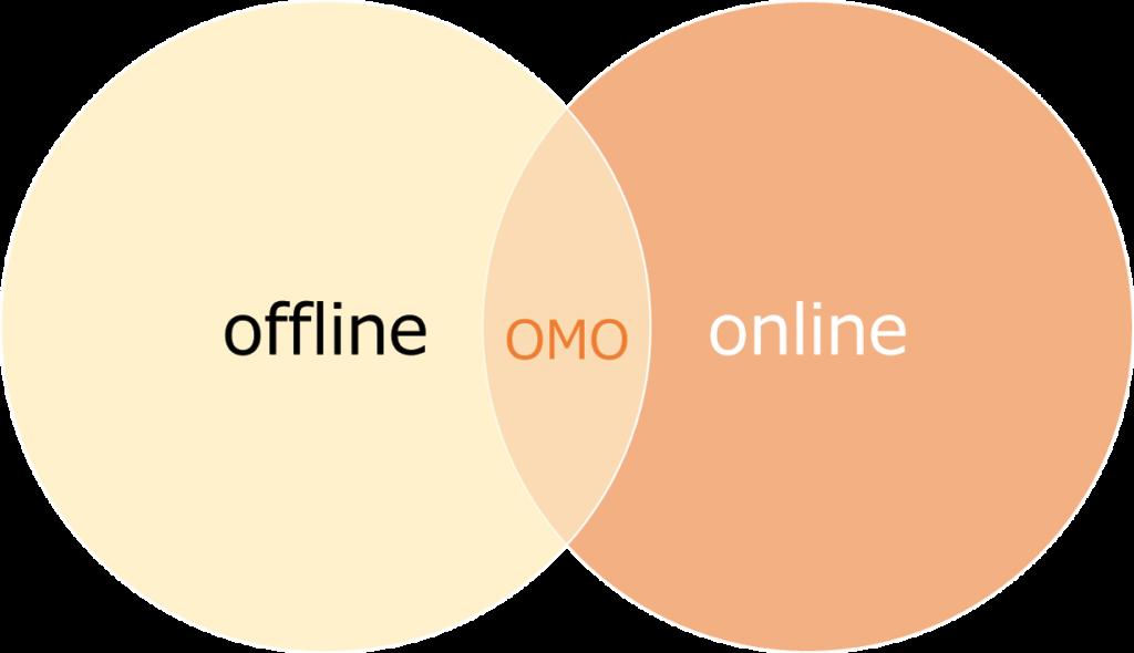 O2OからOMOへ、中国企業から学ぶビジネスの潮流